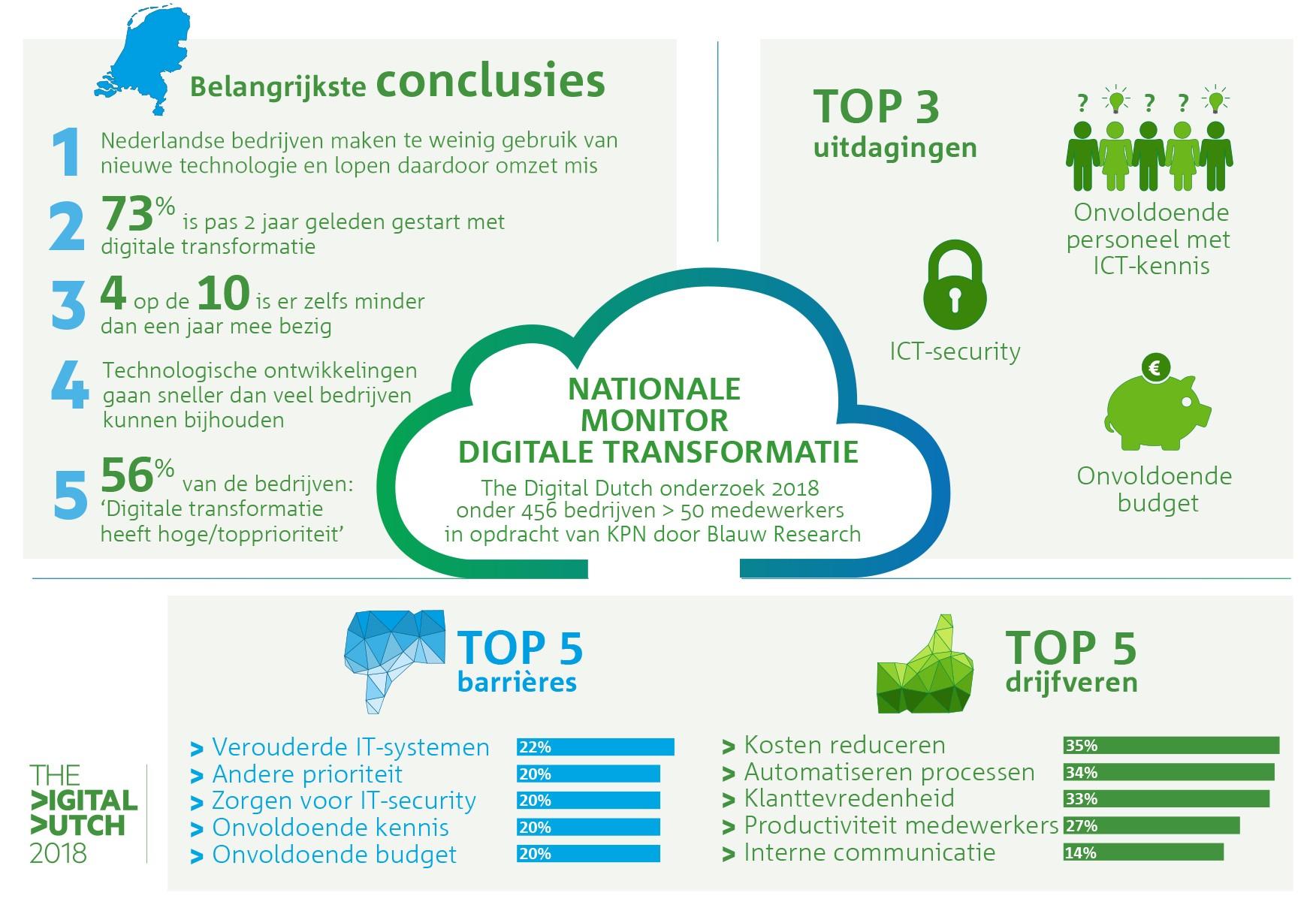 Nationaal onderzoek digitale transformatie
