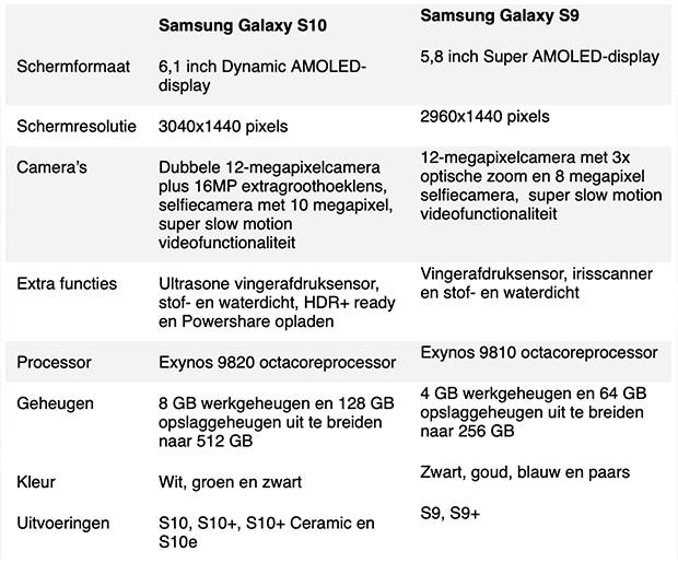 Verschil Galaxy S10 en Galaxy S9