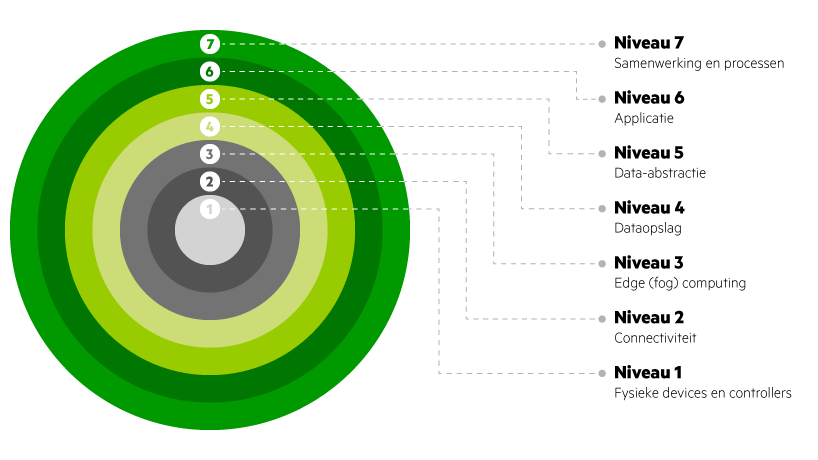 IoT layers of security