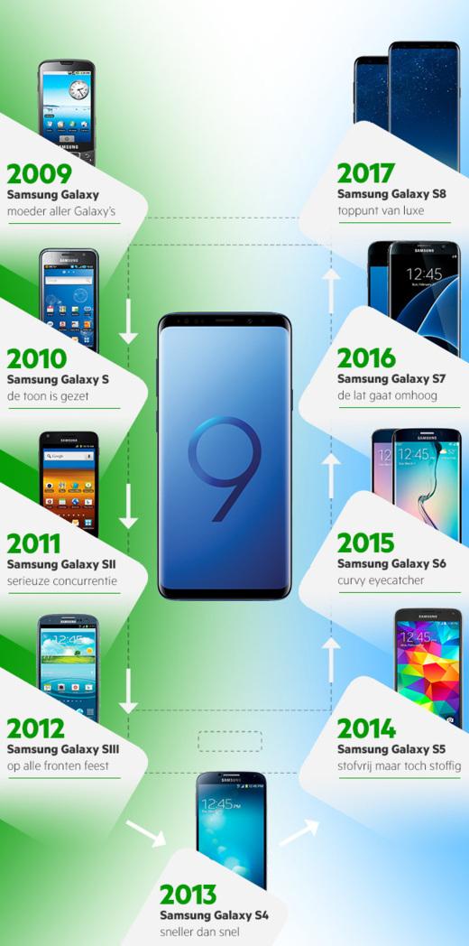 Infographic met de 10 Samsung Galaxy modellen van de laatste 9 jaar.