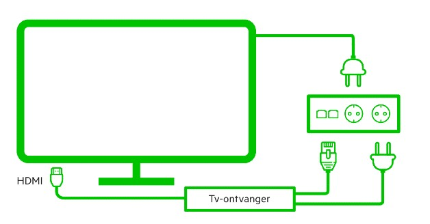 Tv nieuwe huis