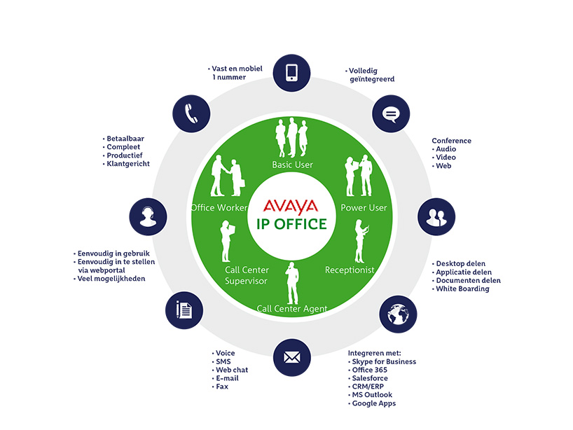 Avaya IP office infographic