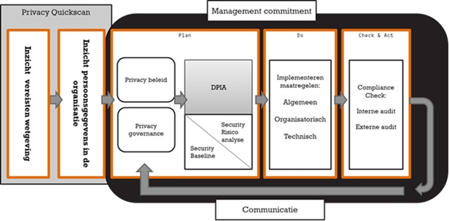 Privacy Governance Framework