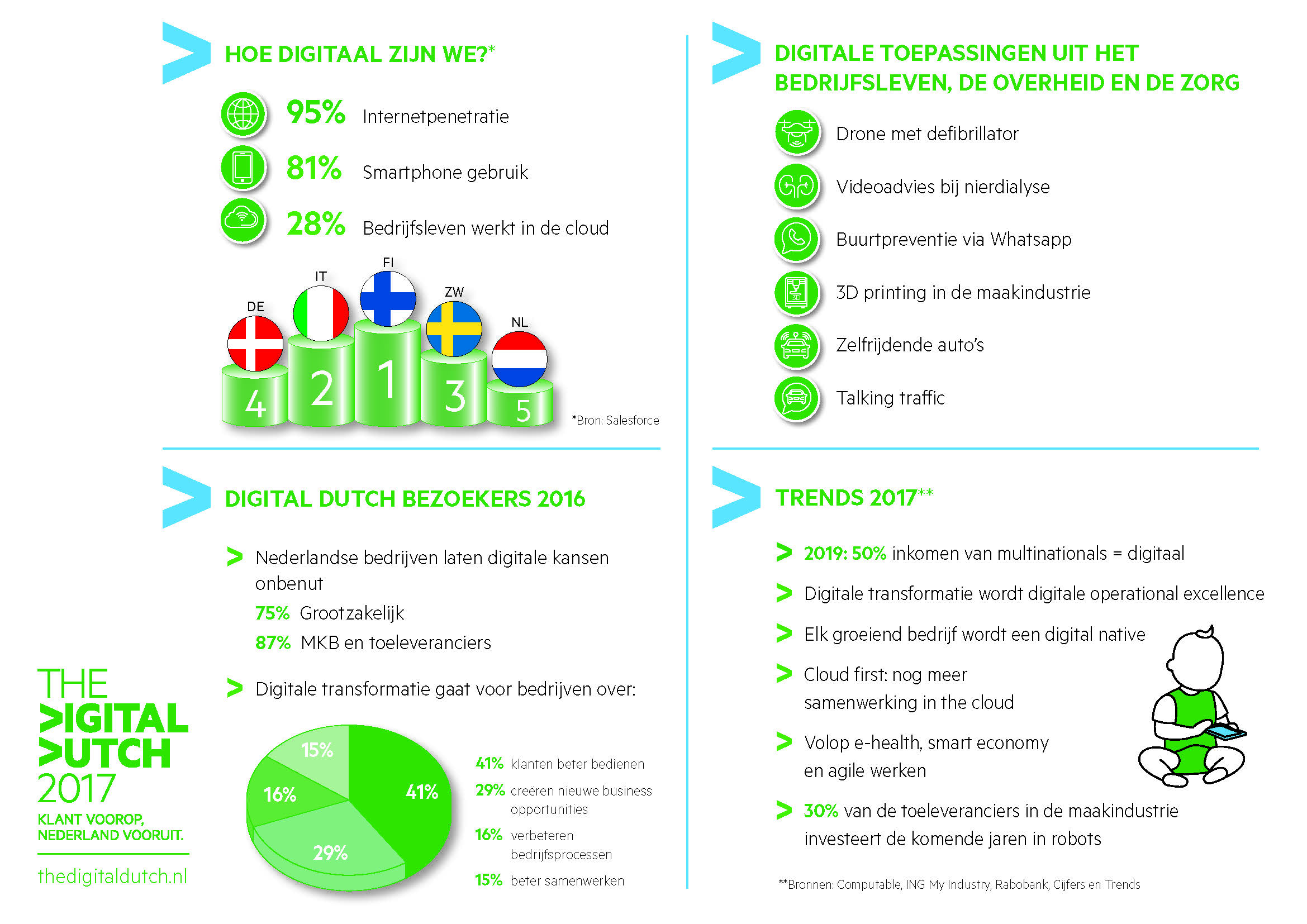 The_Digital_Dutch_infographic