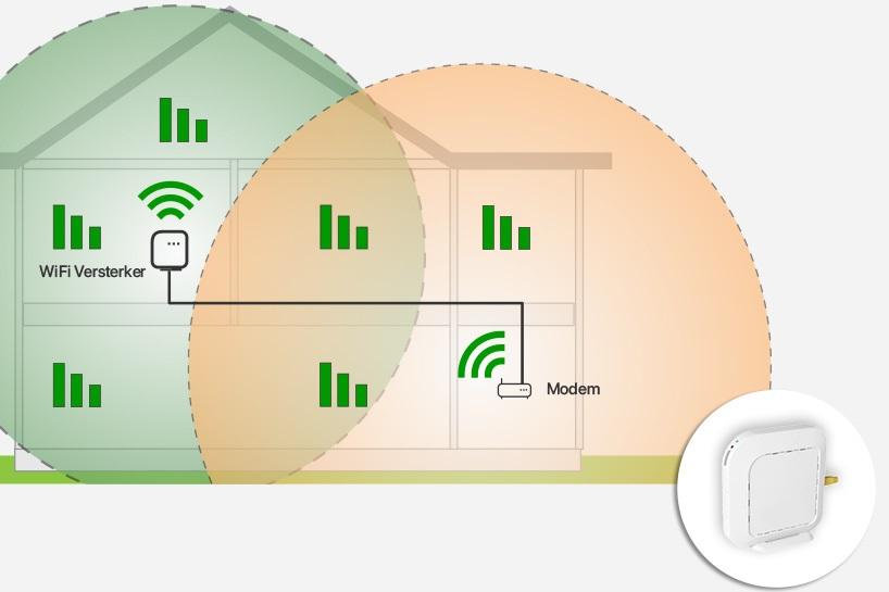 KPN WiFi Versterker