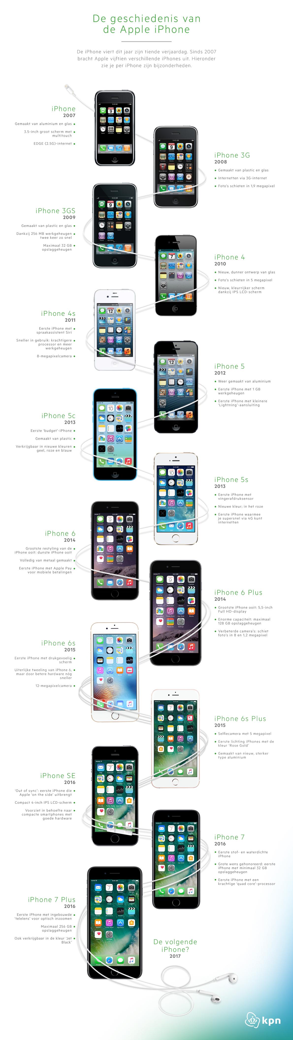 Geschiedenis van de iPhone