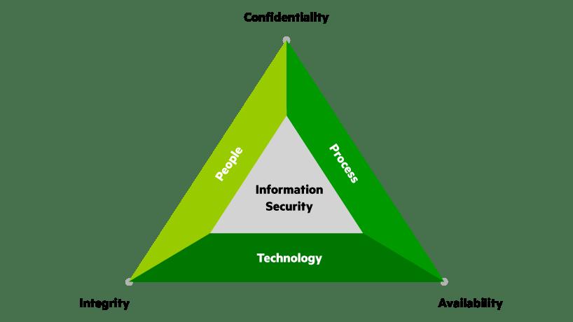 IoT beveiliging