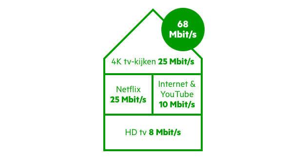welke internetsnelheid heb ik nodig