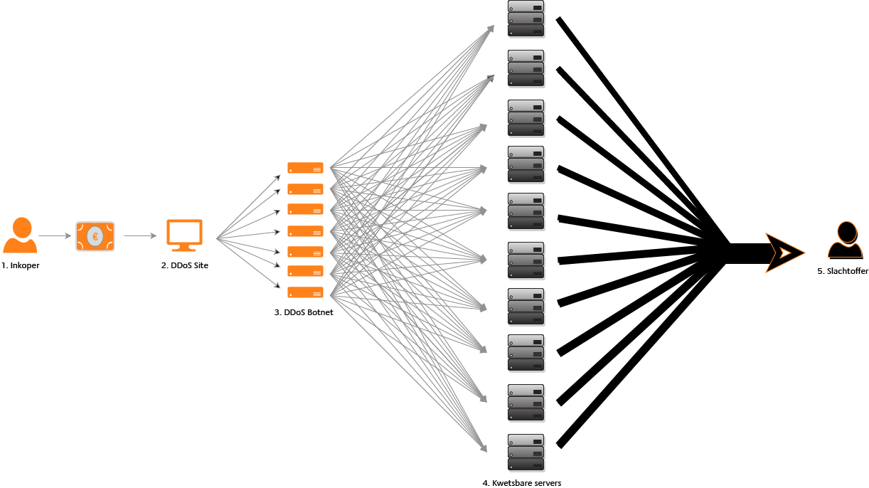DDoS aanval: iedereen kan het!