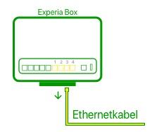 Experia Box rechtstreeks aangesloten met een ethernetkabel