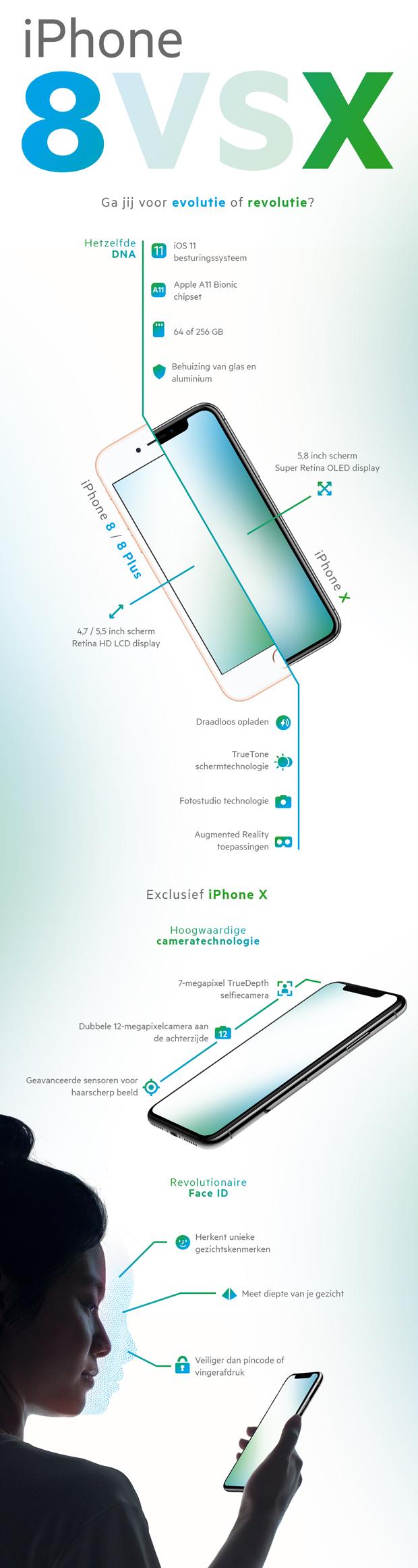 iPhone 8 vs. iPhone X infographic