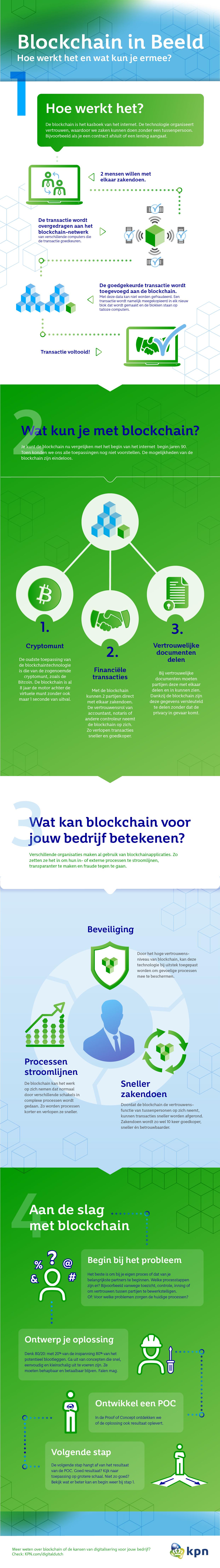 Infographic Blokchain