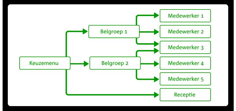 Telefooncentrale instellen via de beheerportal