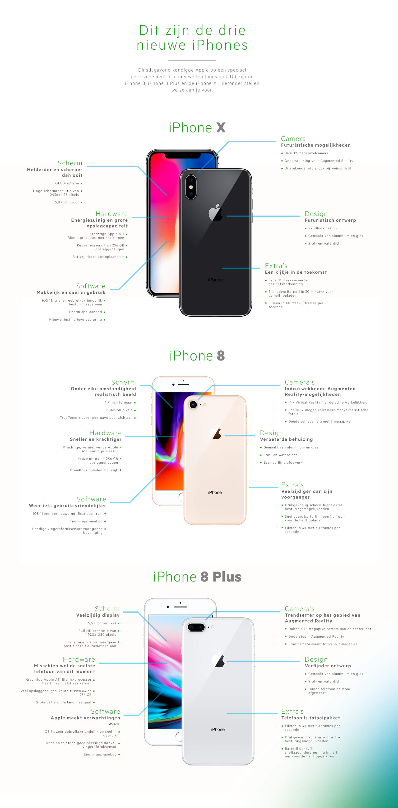 iPhone 8 en iPhone X uitgelegd