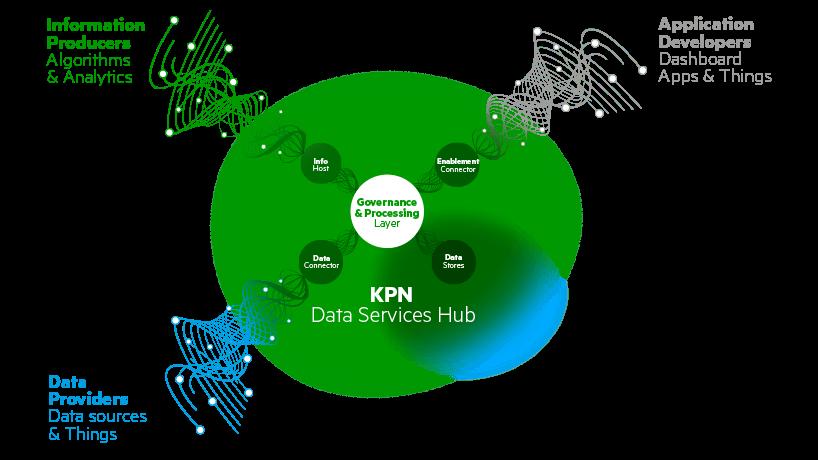 Data-services-hub