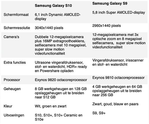 Tabel S10 vs S9