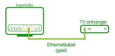Experia Box rechtstreeks aangesloten op de tv-ontvanger