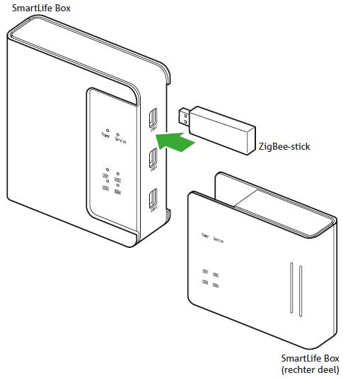 KPN SmartLife Box zigbee stick plaatsen