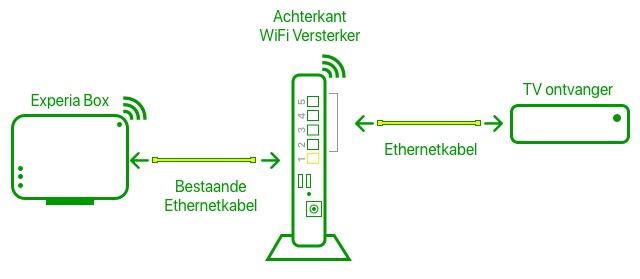 Aangesloten met WiFi Versterker