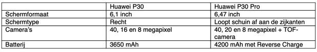 Tabel specs Huawei P30 en P30 Pro