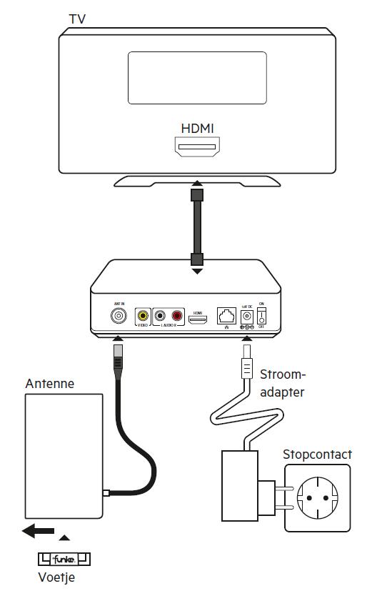 Installeren DVB T-2