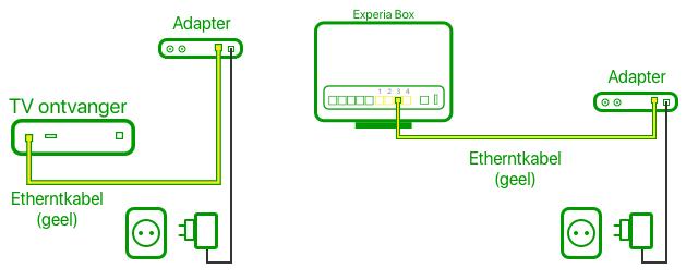aangesloten met coax adapters
