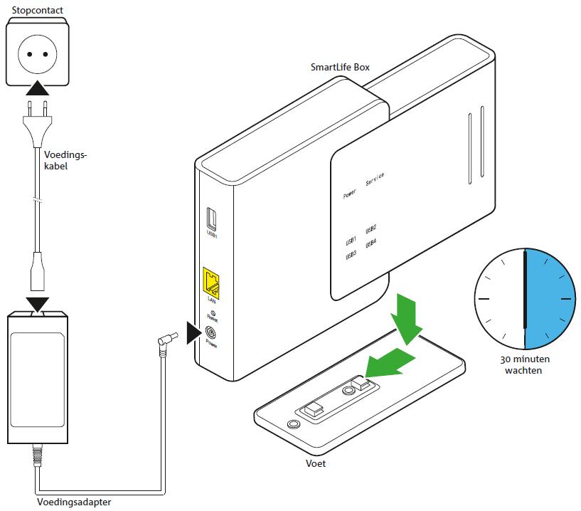 KPN SmartLife Box installeren